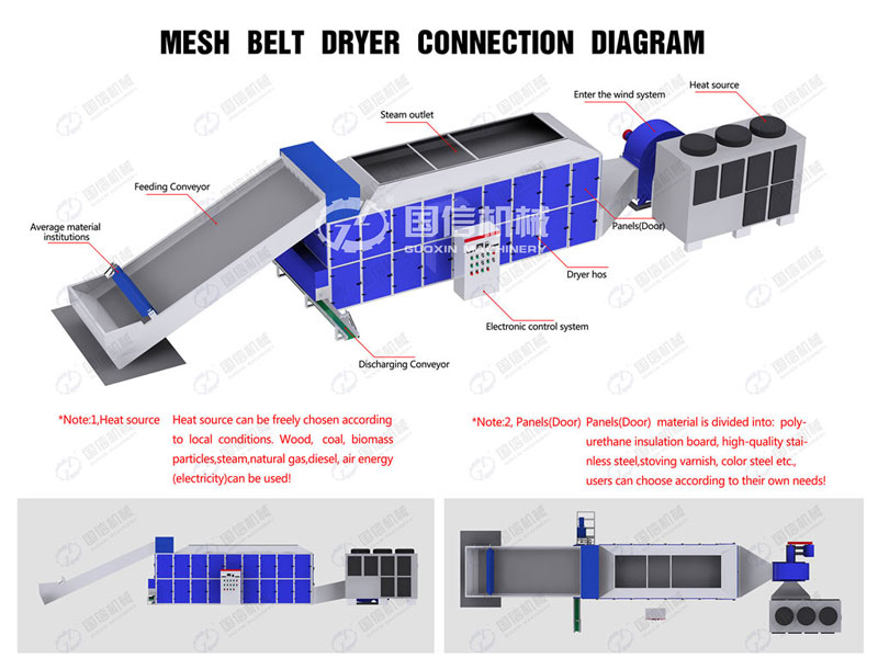 Structure diagram of continuous mesh belt type cassava dryer